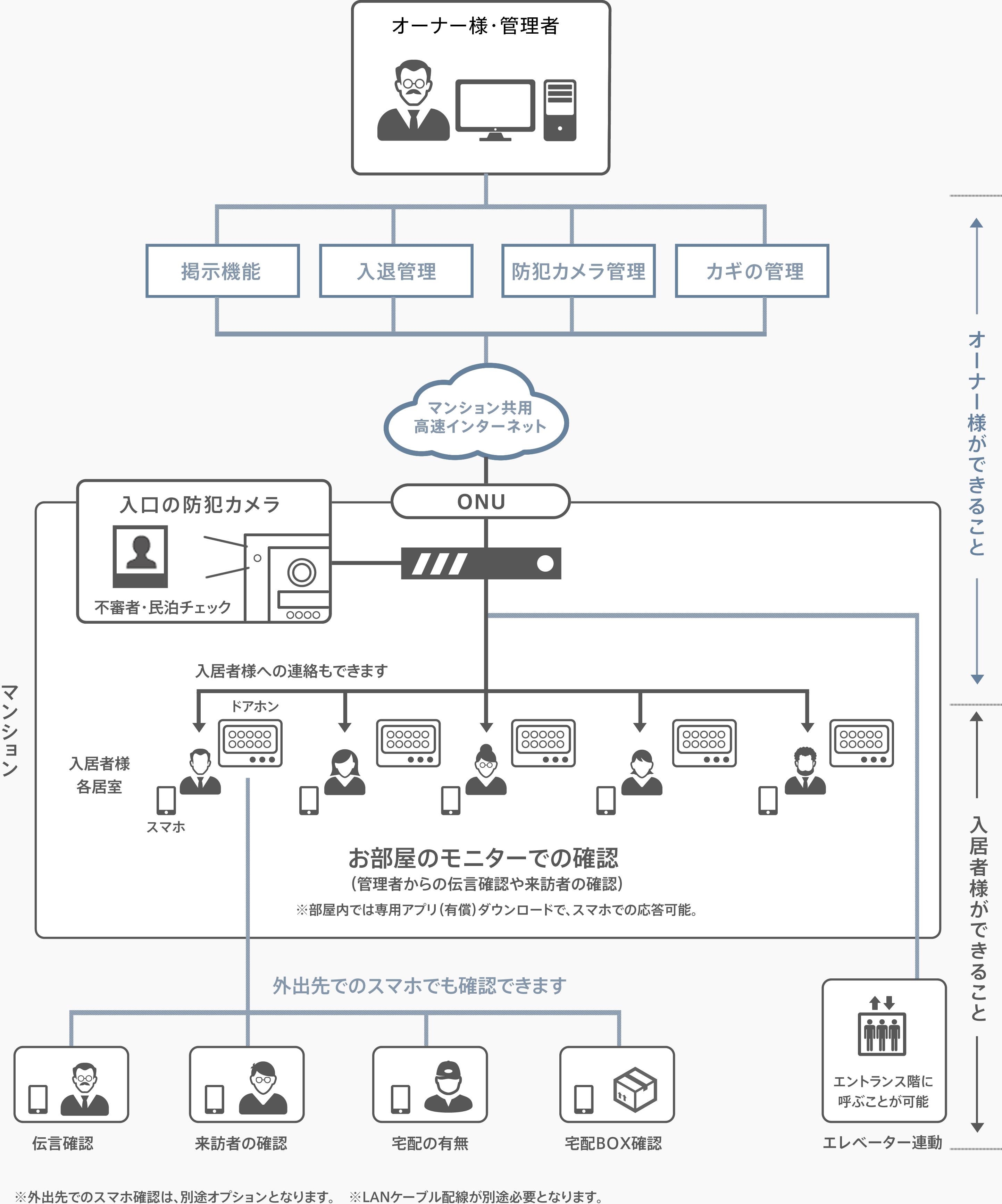 Amroad スマートインターホンのシステム構成図